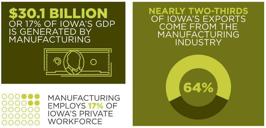 Iowa manufacturing stats